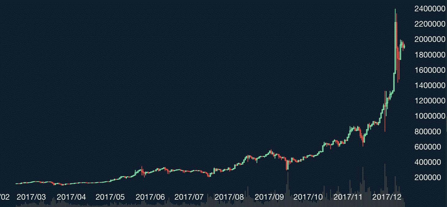 2017年ビットコインブームに乗り遅れた人へ。後悔しない仮想通貨投資の始め方
